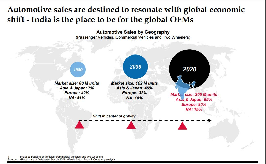 Automotive sales are destined to resonate with global economic shift - India is the place to be for the global OEMs