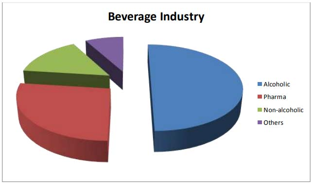 Project Report on Beverage Industry