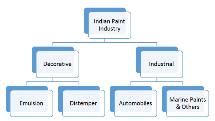 Demand for paints comes from two broad categories
