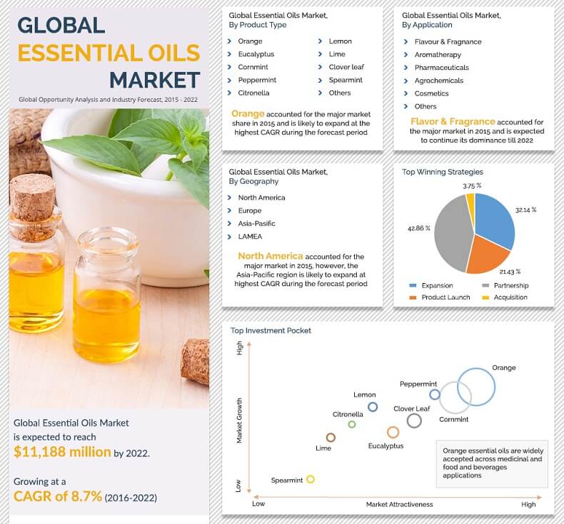 Essential Oil Market