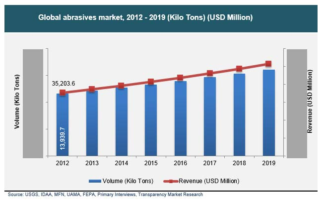 Global Abrasives Market