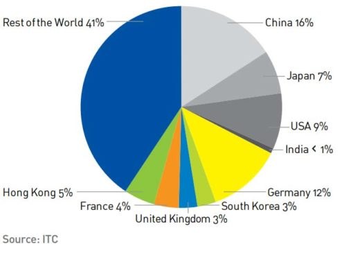 Global Electrical Equipment Export Share by Region