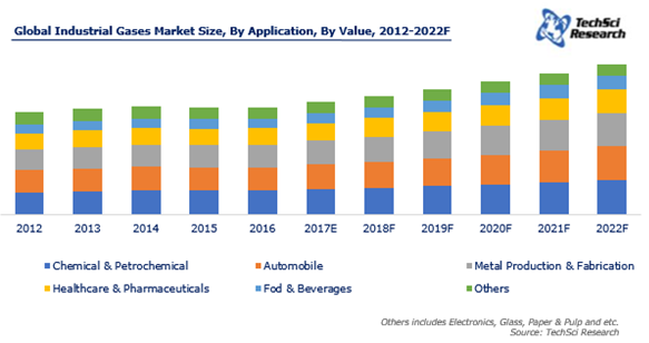 Global Industrial Gases Market By Application