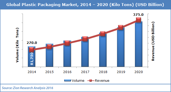 Global plastics packaging market to hit $375 billion by 2020