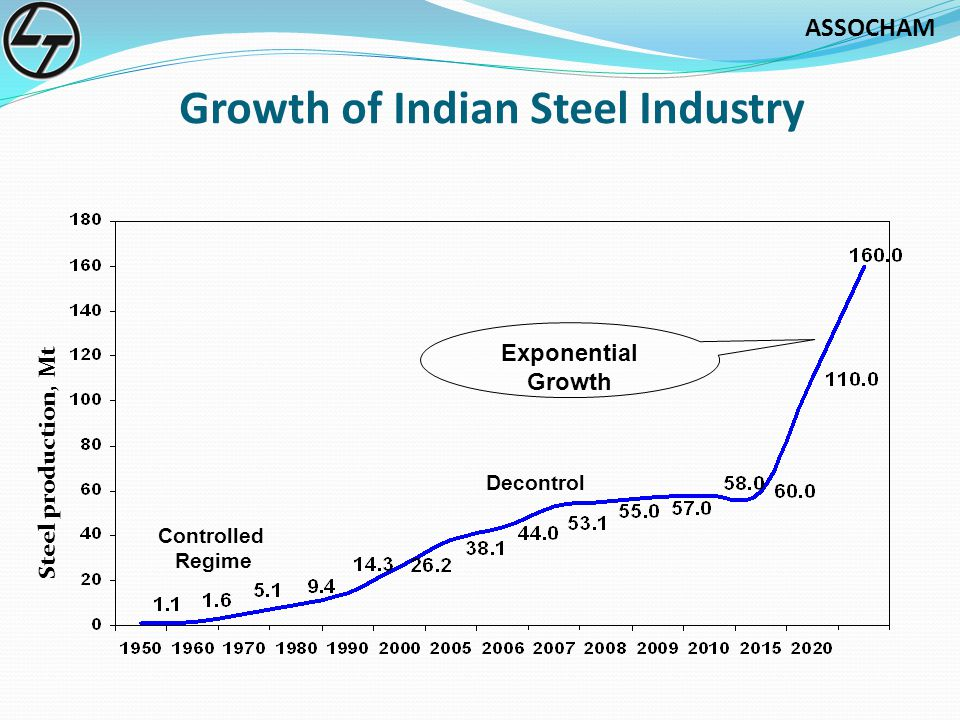 Growth-of-Indian-Steel-Industry