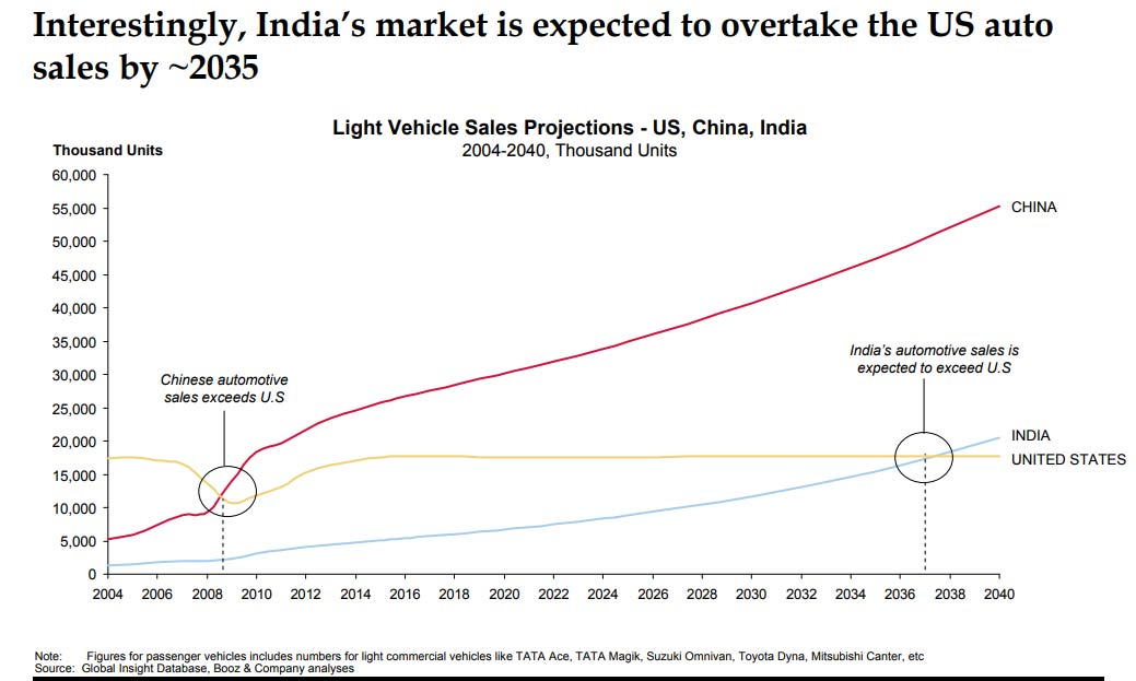 India's market is expected to overtake the US auto sales by 2035