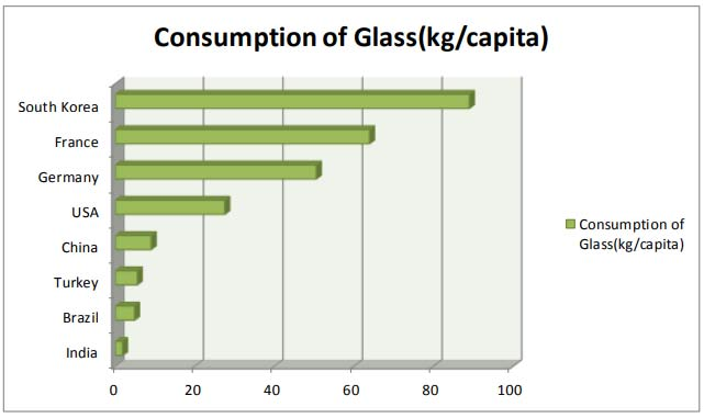 Low per capita container glass consumption