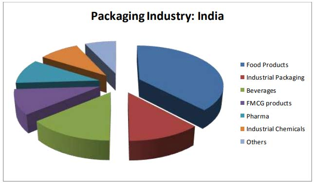 Packaging Industry India