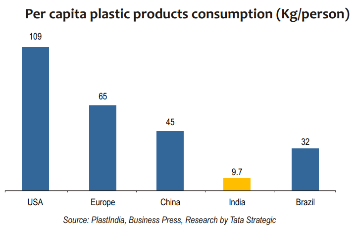 Per capita plastic products consumption