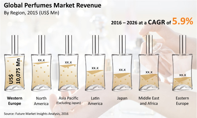 Perfumes Market: Global Industry Analysis and Opportunity