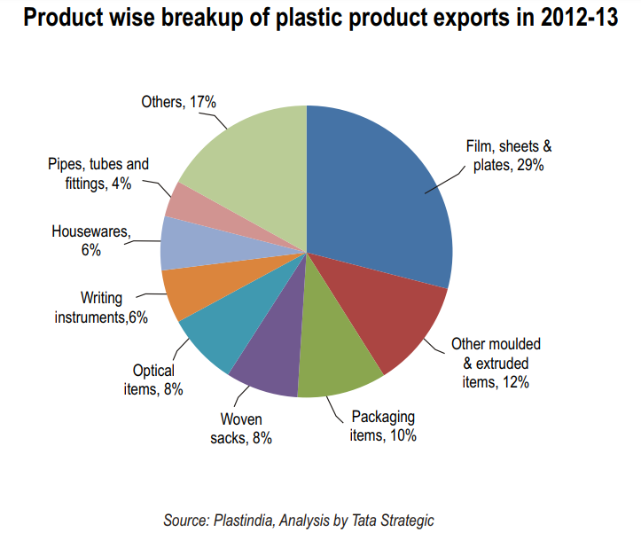 Product wise breakup of plastic product exports in 2012-13