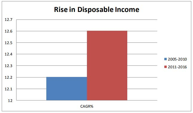 Rise-in-Disposable-Income