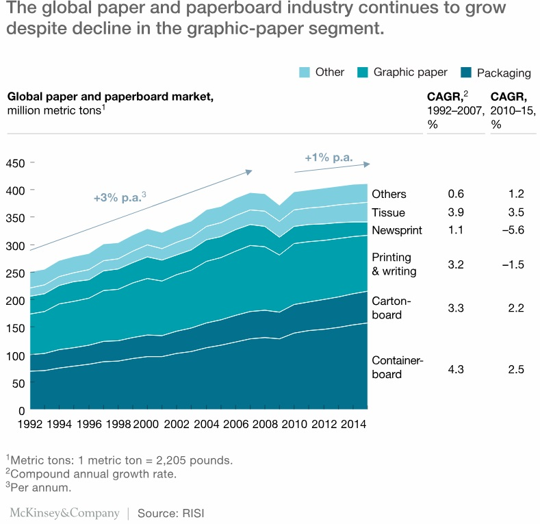 global-pulp-paper-and-packaging-industry
