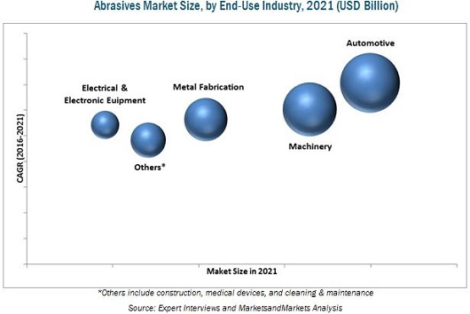 industrial abrasives market