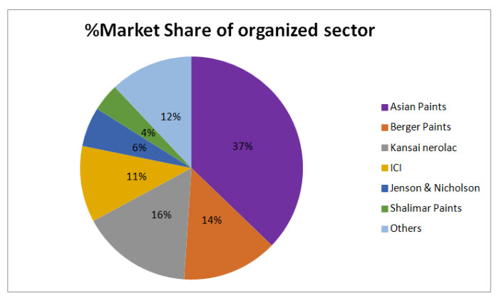 market share by organized sector in paint industry