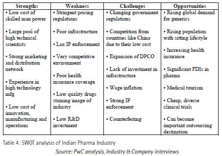 swot analysis of Indian Pharma Industry